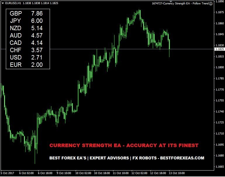 Currency Strength EA Review - Best Multi-Pair Forex ExpertAdvisor 2017 For Metatrader 4 (MT4) And Profitable FX Trading Robot Created By Alden Matteo