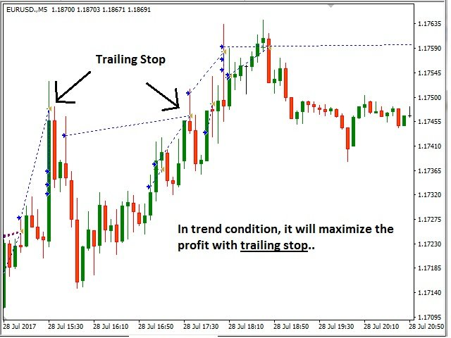 Download Free DSProFx Scalp EA - Fully automated forex robot for scalping based on Moving Average, Stochastic Oscillator, MACD indicators.