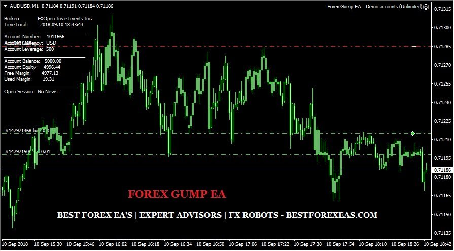 Forex Gump EA Review - Forex Gump EA Is A Very Profitable FX Expert Advisor For Metatrader 4 (MT4) Platform And Reliable Forex Trading Robot Created By Andre Ragner