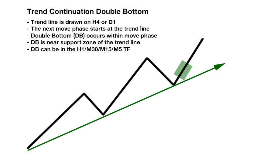 Free Ultimate Double Top Bottom Indicator - Trend Continuation Double Bottom At Line During Move Phase