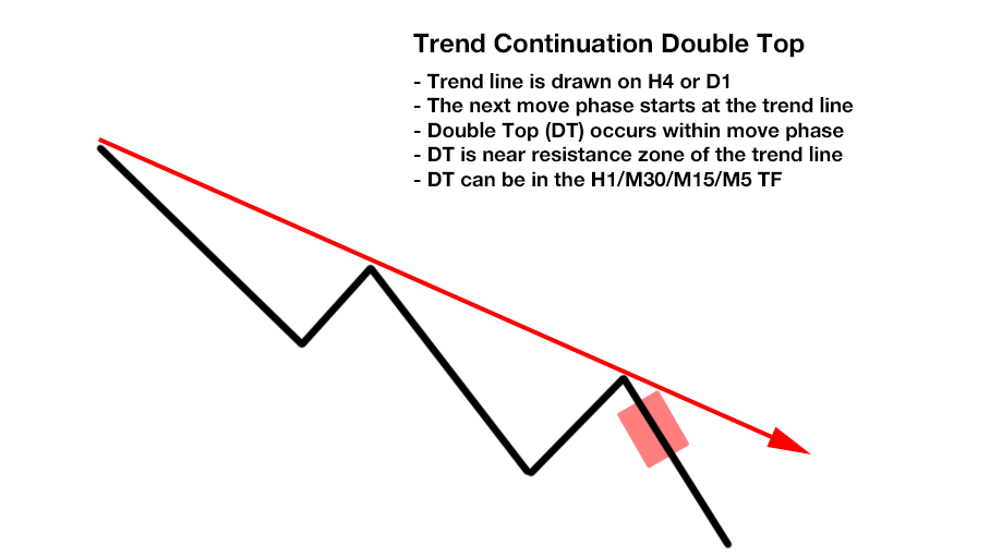 Free Ultimate Double Top Bottom Indicator - Trend Continuation Double Top At Line During Move Phase