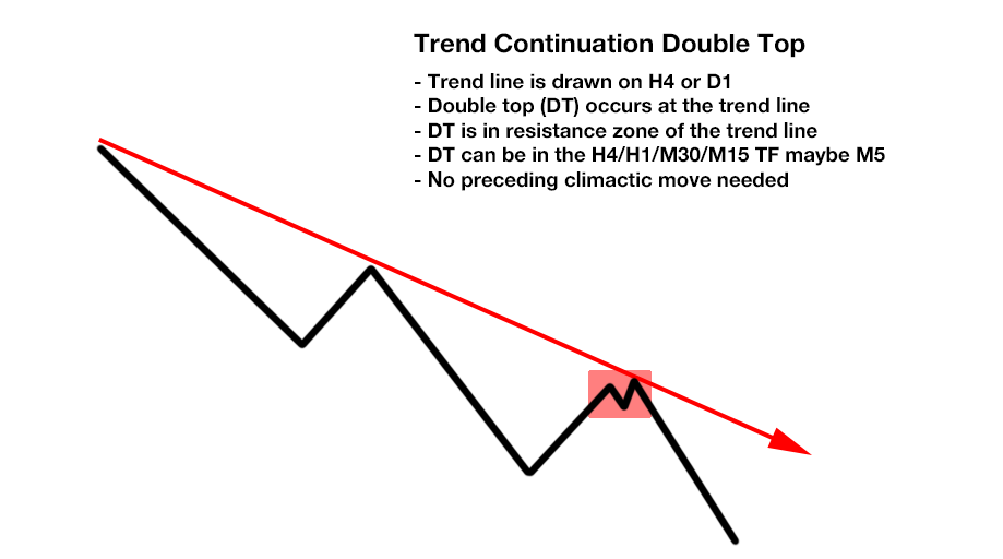 Free Ultimate Double Top Bottom Indicator - Trend Continuation Double Top Chart