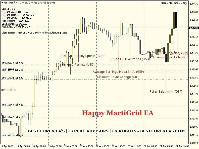 Happy MartiGrid EA Review - Happy Marti Grid EA Is The Best FX Expert Advisor For Long-Term Profits And Reliable Forex Trading Robot For Metatrader 4 (MT4) Created By The Happy Forex Team