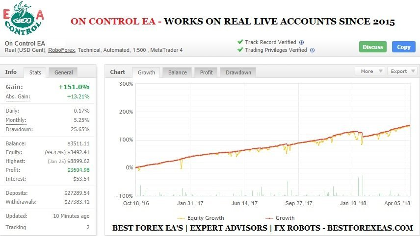 On Control EA Review - On Control EA Is A Profitable FX Expert Advisor For The Metatrader 4 (MT4) Platform And Reliable Forex Robot Which Works On Real Live Trading Accounts Since 2015. On Control EA Is One Of The Most Sophisticated Trading Systems And Stable Forex EA's On The Market Today.
