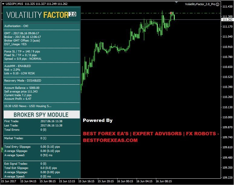 Volatility Factor 2.0 PRO EA Review - Volatility Factor 2.0 PRO EA Is The Best FX Expert Advisor For Volatility-Based Trading And Reliable Forex Robot Created By FXAutomater