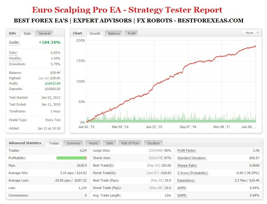 Best forex scalping ea reviews steve harvey csg investments llc