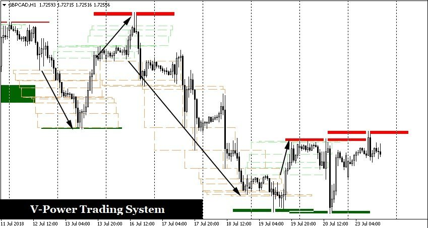 Free V-Power Trading System - How To Enter A Trade Extremely Early And Boost Dramatically Your Profitability