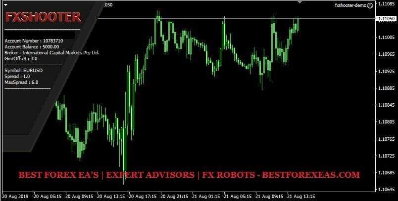 FXShooter EA Review - FX Shooter EA Is A Profitable Forex Expert Advisor For Scalping And Reliable Forex Trading Robot Which Follow Market Trends