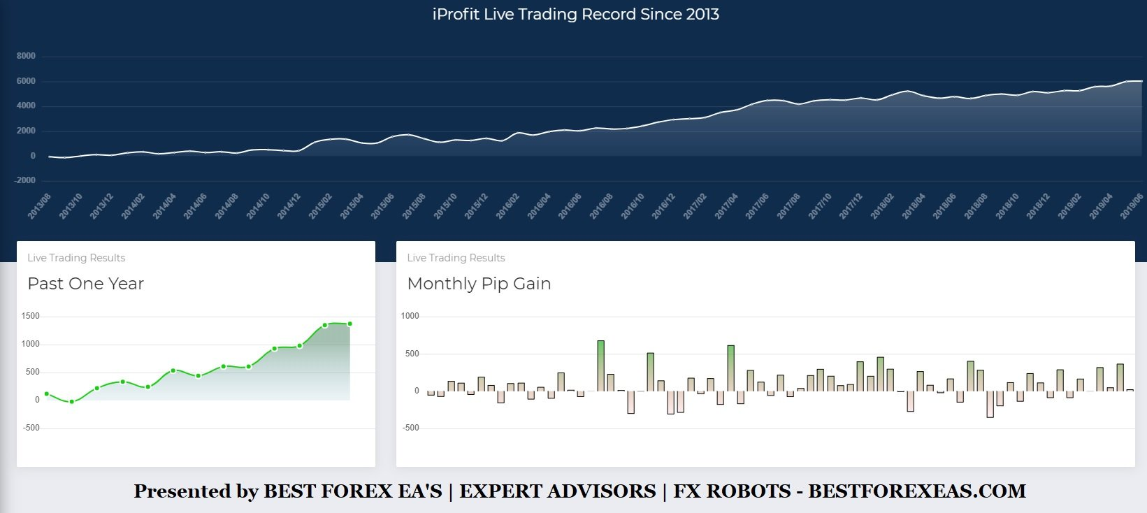 iProfit HFT EA Review - iProfit HFT Is A Profitable High Frequency Trader Expert Advisor For Retail FX Traders And Forex Trading Robot For Metatrader 4 (MT4) Platform