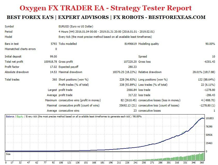 Oxygen FX TRADER EA Review - Oxygen FX TRADER EA Is A Profitable FX Expert Advisor For The Metatrader 4 (MT4) Platform And Reliable Forex Trading Robot Created By Professional Traders