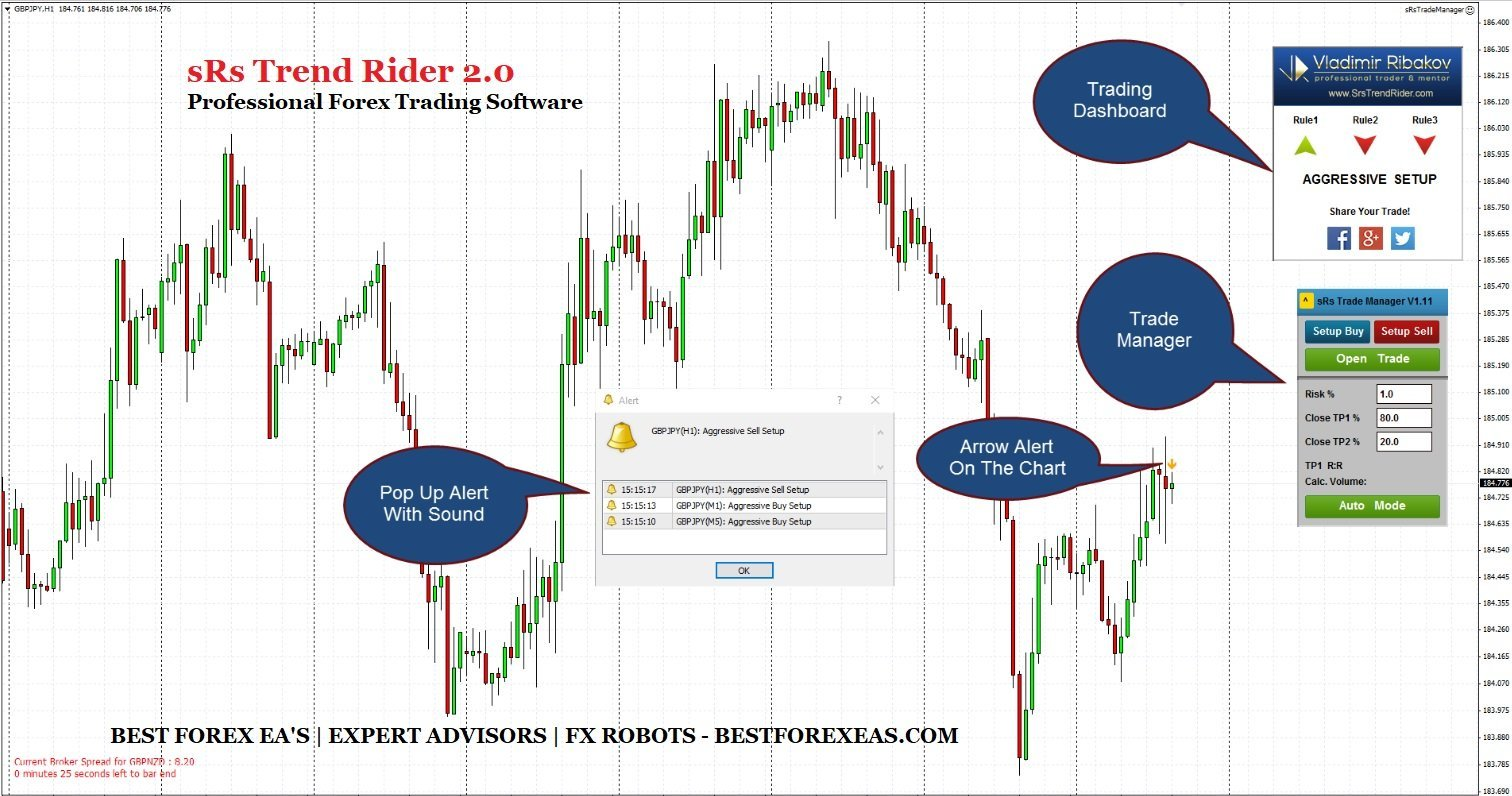 sRs Trend Rider 2.0 Review - sRs Trend Rider Is Profitable And Reliable Forex Trading Software Created By Professional Trader And Mentor Vladimir Ribakov Using Trend Following Stategy
