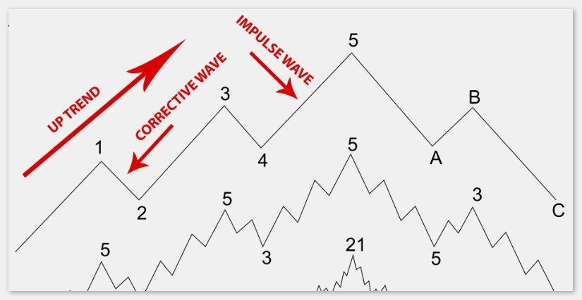 The Wave Scalper EA Is Based On Elliot Wave Theory And Works On Multiple Currency Pairs, Preferebly On GBPUSD And USDJPY