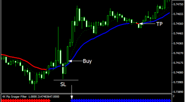 Download Free Forex 4X Pip Snager - Best Free Forex Trading System