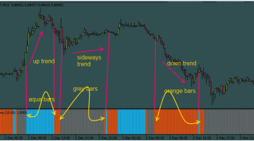 Download Free Forex Adxvma Histo Final Indicator - Best Free Forex Indicator