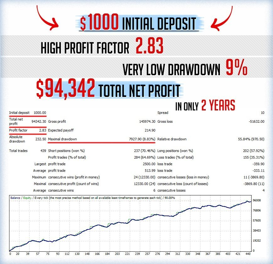 Trends Tracker Pro EA Review - Profitable Forex Expert Advisor For The Metatrader 4 (MT4) Platform And Very Reliable FX Trading Robot
