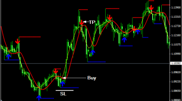 Buy Sell Alert Trend - Best Free Forex Trading System
