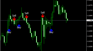 Download Free Forex Invincible Signal Indicator - Best Free Forex Indicator