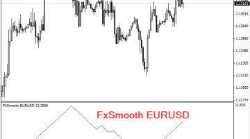 Download Free FxSmooth Indicator - Best Free Forex Indicator