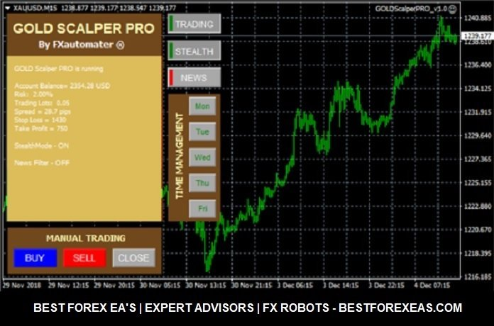 GOLD Scalper PRO EA Review - GOLD Scalper PRO EA Is A Profitable Expert Advisor For XAUUSD Trading And Forex Robot For Metatrader 4 (MT4) Platform Created By FXAutomater