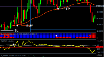 Download Free Forex M5 Scalping - Best Free Forex Trading System