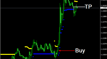 Download Free Max Stops V1 Indicator - Best Free Forex Indicator