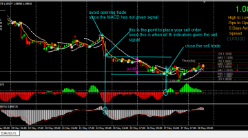 Download Free Wave Trades Forex Strategy - Best Free Forex Trading System