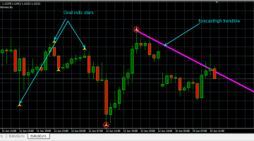 Download Free Forex Grail Indic Indicator - Best Free Forex Indicator
