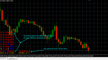 Download Free Forex Multi Trend Signal Indicator - Best Free Forex Indicator