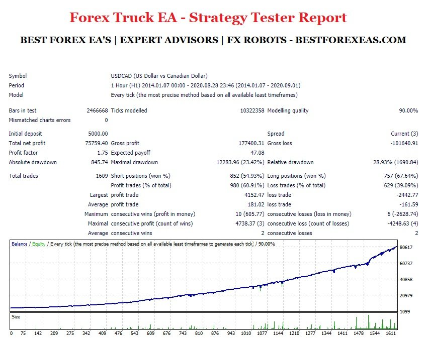 Forex Truck EA - Backtest Using USDCAD Pair And Aggressive Settings From 2014 - 2020 - Strategy Tester Report