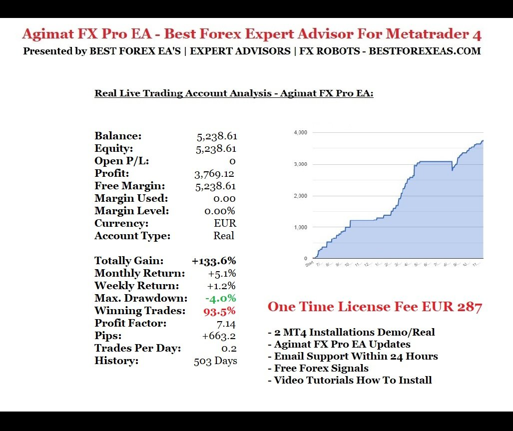 Agimat FX Pro EA Review - Agimat FX Pro EA Robot The Best Forex Robot For Low-Risk Profits And Reliable FX Expert Advisor Created By Dennis Buchholz
