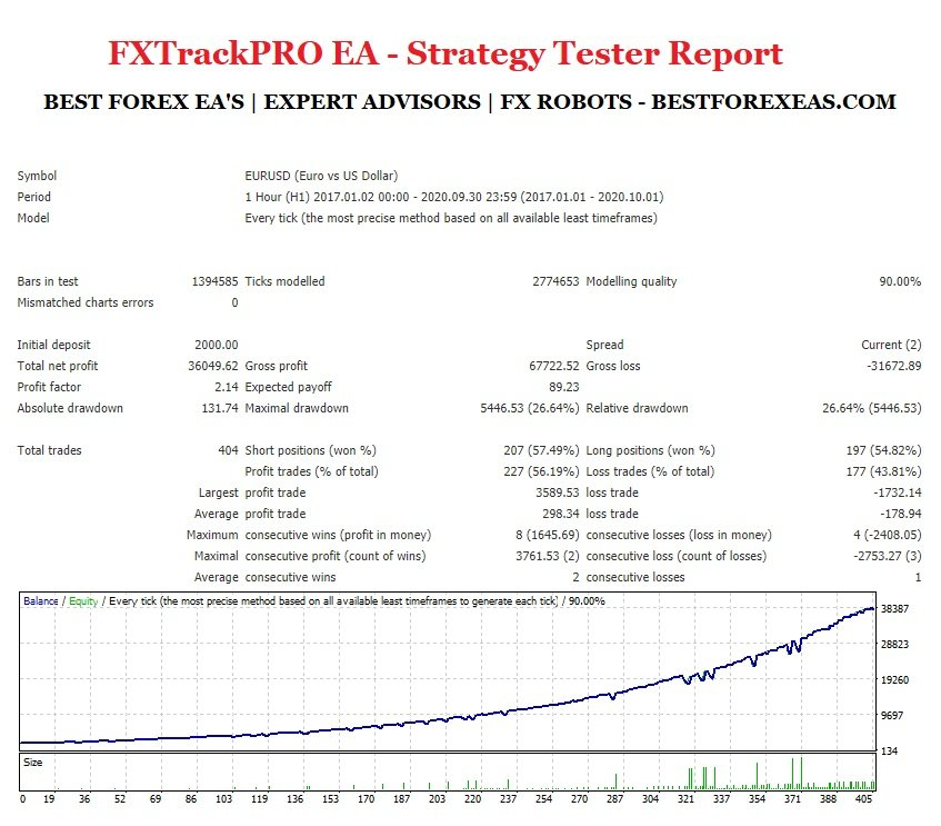 FXTrackPRO EA - Backtest Using EURUSD Pair And Conservative Settings Aggressive Settings From 2017 - 2020 - Strategy Tester Report