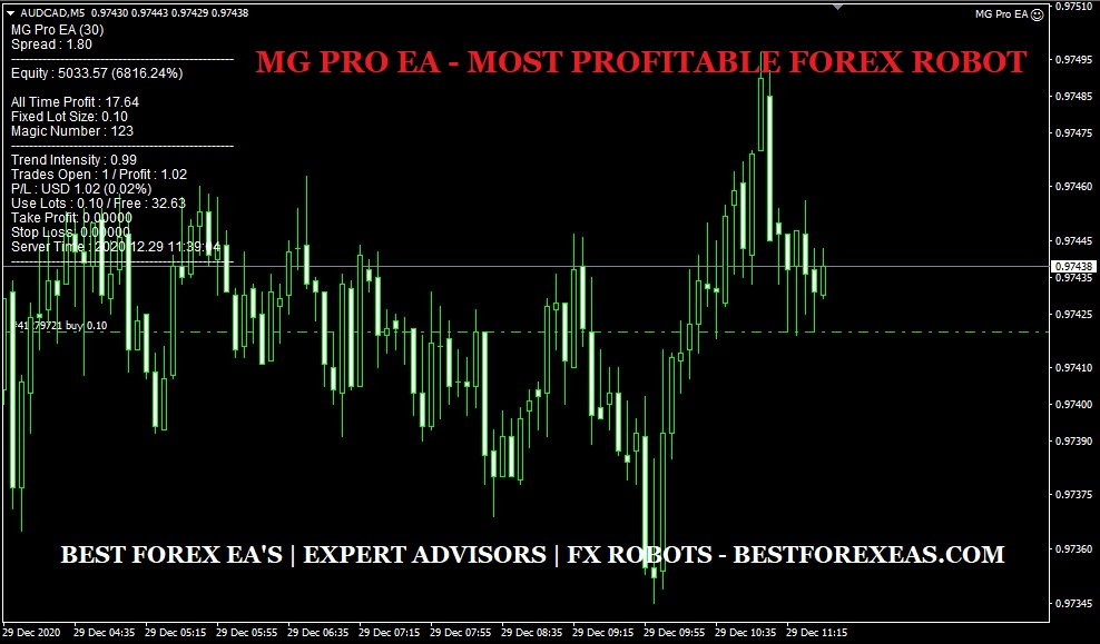 MG Pro EA Review - MG Pro EA Is The Best Forex Expert Advisor For Low-Risk Profits And Reliable FX Trading Robot For Metatrader 4 (MT4) Platform Created By The Sinry Advice Team