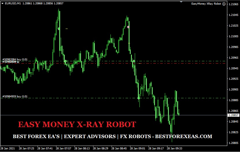 Easy Money X-Ray Robot Review - Easy Money X-Ray Robot Is The Best Forex Robot For Metatrader 4 (MT4) Trading Platform And Reliable FX Expert Advisor Created By Professional Traders