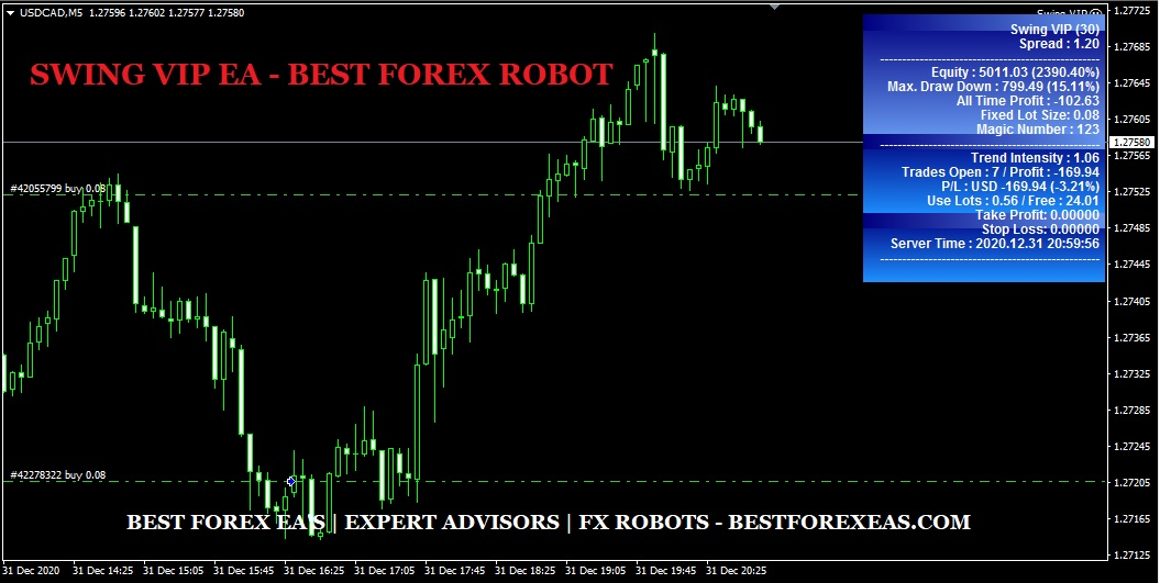 SWING VIP EA Review - SWING VIP Forex Robot Is The Best Forex Robot Based On Price Action And Trend And Fully Automated FX Expert Advisor For Metatrader 4 (MT4) Platform Created By Sinry Advice